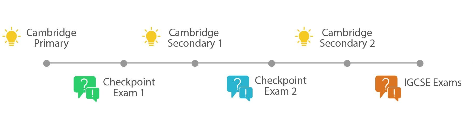 Cambridge IGCSE Curriculum Best IGCSE School in Hyderabad-CHIREC
